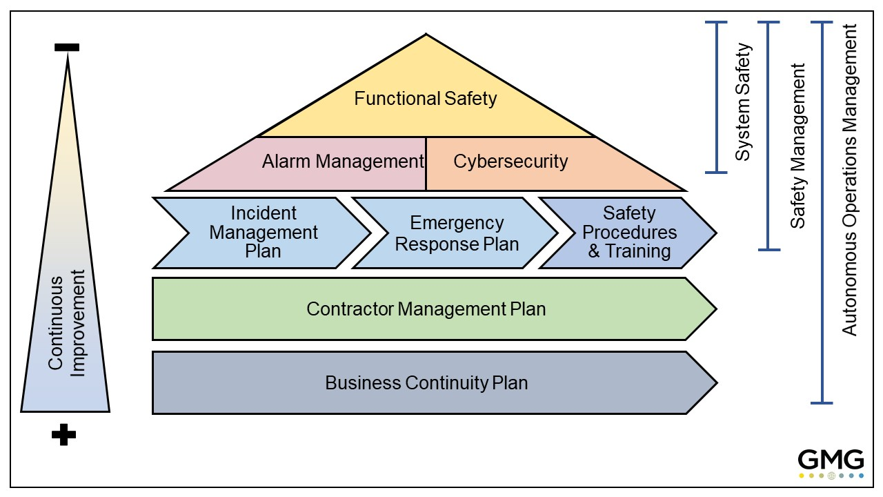 GMG Functional Safety Pyramid