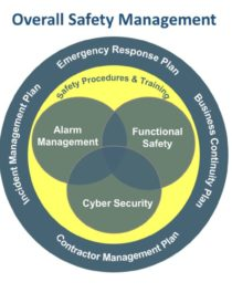 GMG Overall Safety Management Graphic