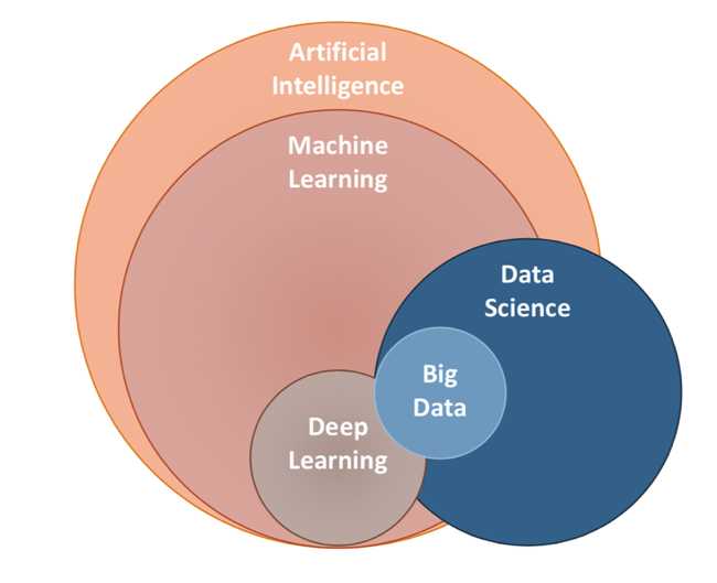 How are AI, machine learning, big data, deep learning and ...