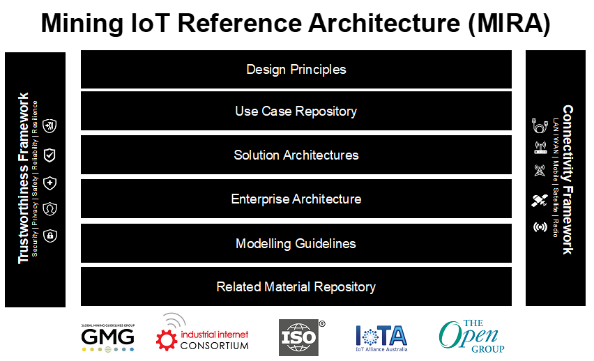 Mining IoT Reference Architecture