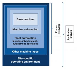 Figure 1. Layers of the Overall Autonomous System Environment_Functional Safety