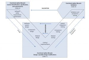 Figure 3. Relationship between the Functional Safety Lifecycle and Software Development V-model_Functional Safety
