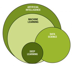 Figure 1. A Visualization of how AI-Related Concepts Intersect