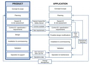 Figure 2. Product and Application Lifecycles