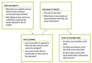 Figure 6. Data Exploration Approach