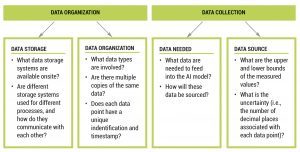 Figure 7. Data Organization and Collection Process