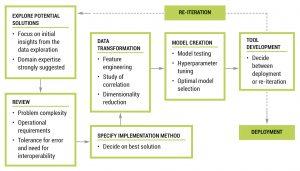 Figure 8. AI Pilot Project Process