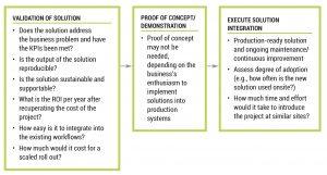 Figure 9. Validation Process