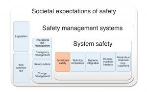 Figure A1 Layers of Overall Safety