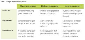 Table 1. Example Project Scoping Matrix