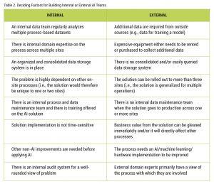 Table 2. Deciding Factors for Building Internal or External AI Teams
