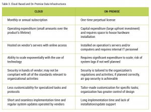 Table 3. Cloud-Based and On-Premise Data Infrastructures